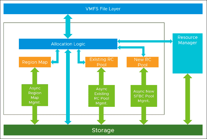 High level architecture of the new Affinity Manager 2.0 in vSphere 7 (image courtesy of VMware)
