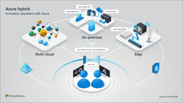 High level architecture overview of Azure Arc (image courtesy of Microsoft)