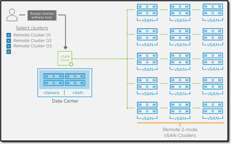 2 Node vSAN clusters with shared witness