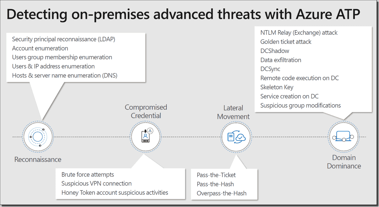 Azure ATP and the Kill Chain (Courtesy of Microsoft)