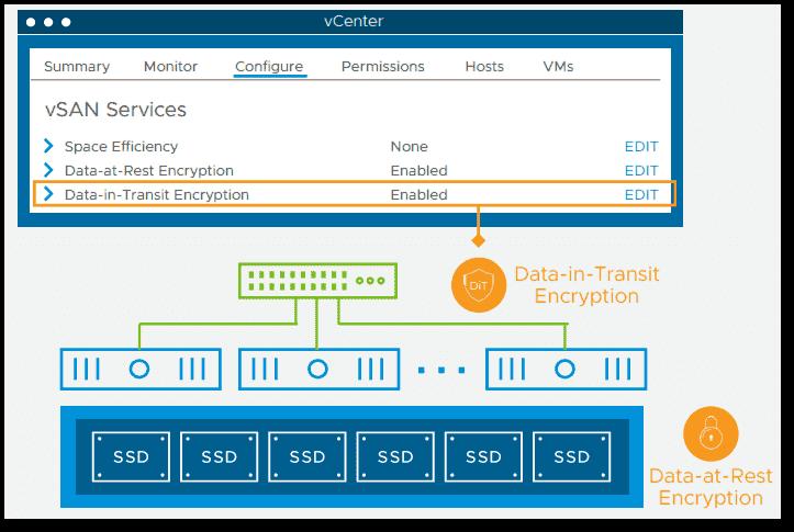 VMware vSAN 7 U1 data in transit encryption