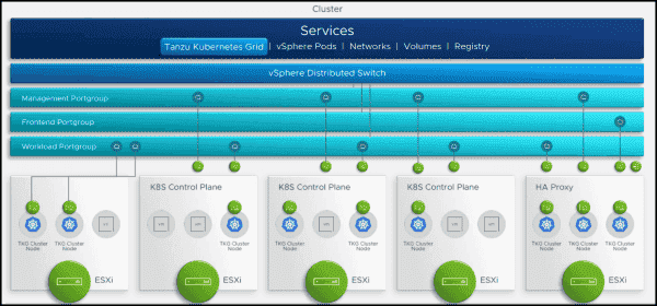 vSphere with Tanzu can be dropped into the existing infrastructure