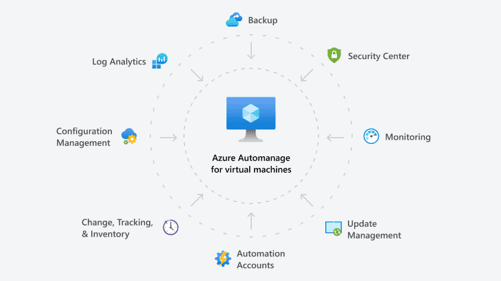 Azure Automanage provides automated configuration best practices and many other capabilities
