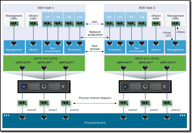 Connectivity with the vSphere Standard Switch