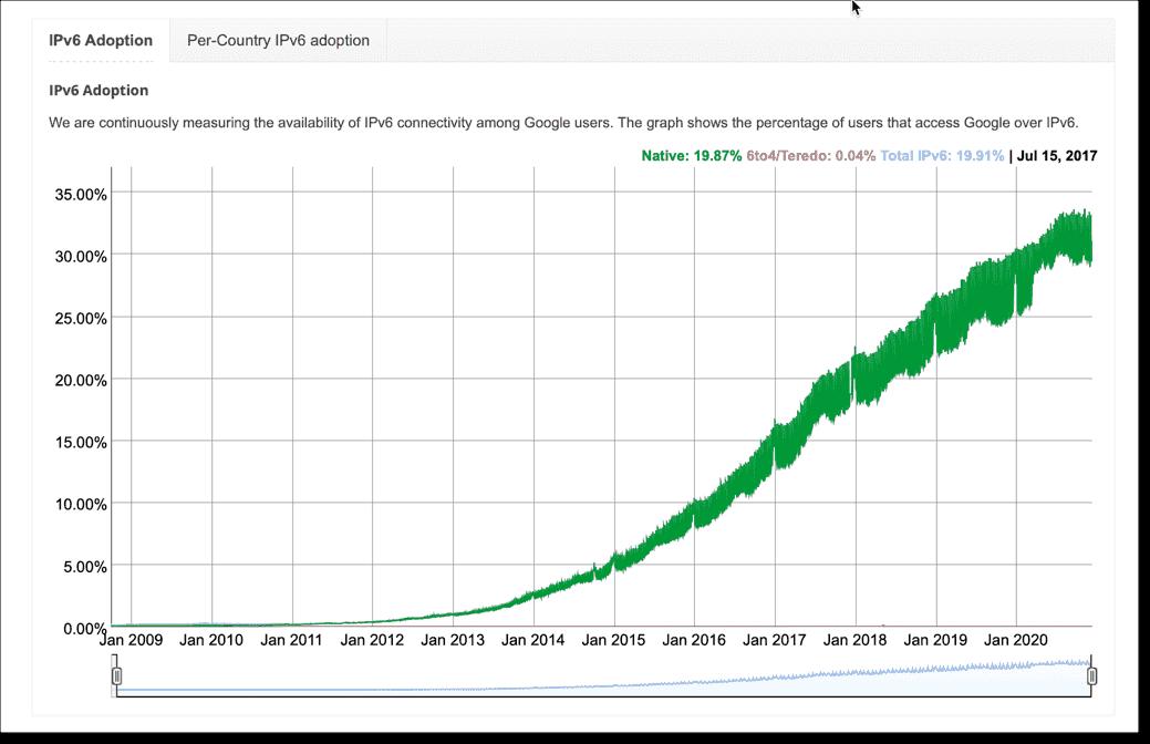 IPv6 adoption according to Google