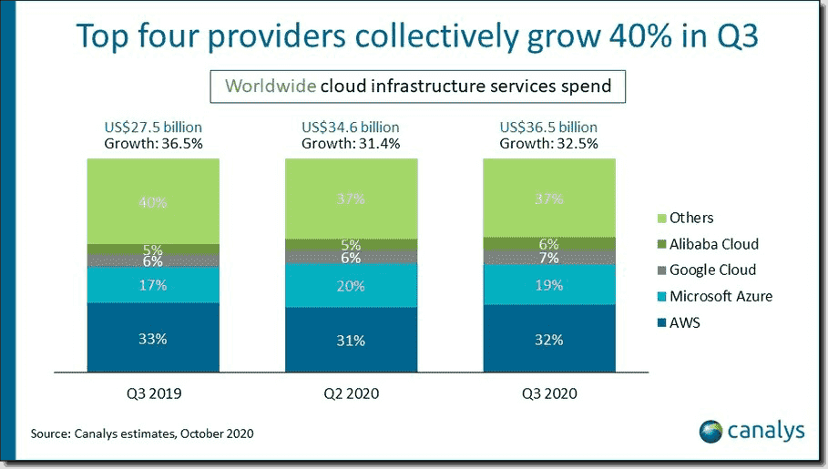 Canalys cloud provider market shar
