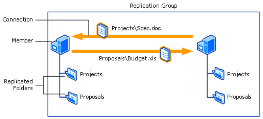 Replication group using DFSR with replicated folders