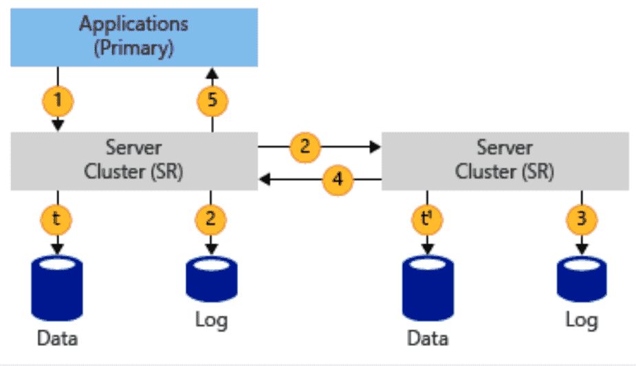 Storage Replica synchronous replication