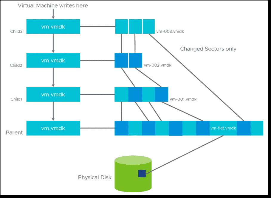 VMware snapshot architecture in vSphere 7