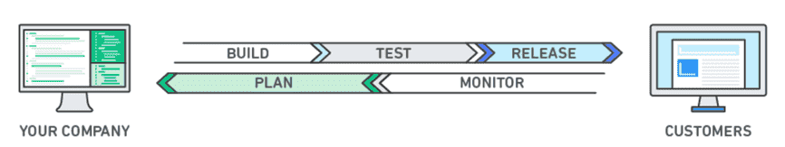 The DevOps development feedback loop image courtesy of Amazon