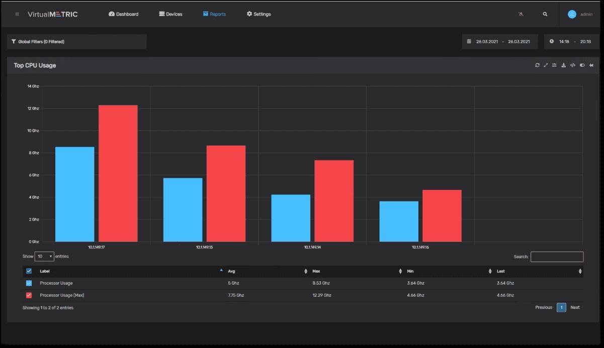 Top CPU usage in VirtualMetric