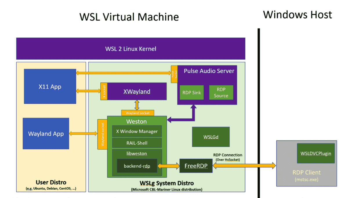 The Wayland implementation based on Weston runs in the Linux VM and Windows integration is done via RDP