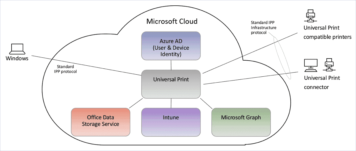 Universal Print architecture overview image courtesy of Microsoft