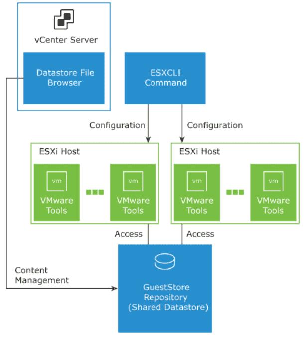 VMware vSphere 7.0 Update 2 GuestStore architecture
