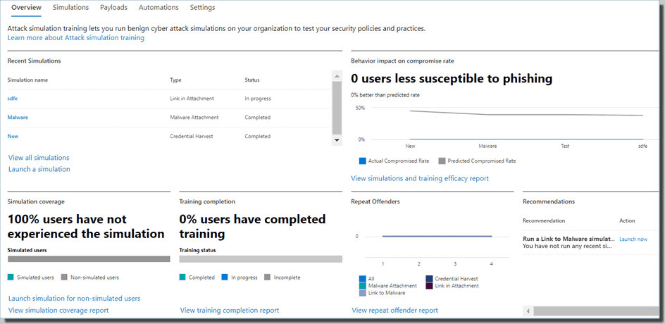 An overview of the attack simulation training activities in the tenant