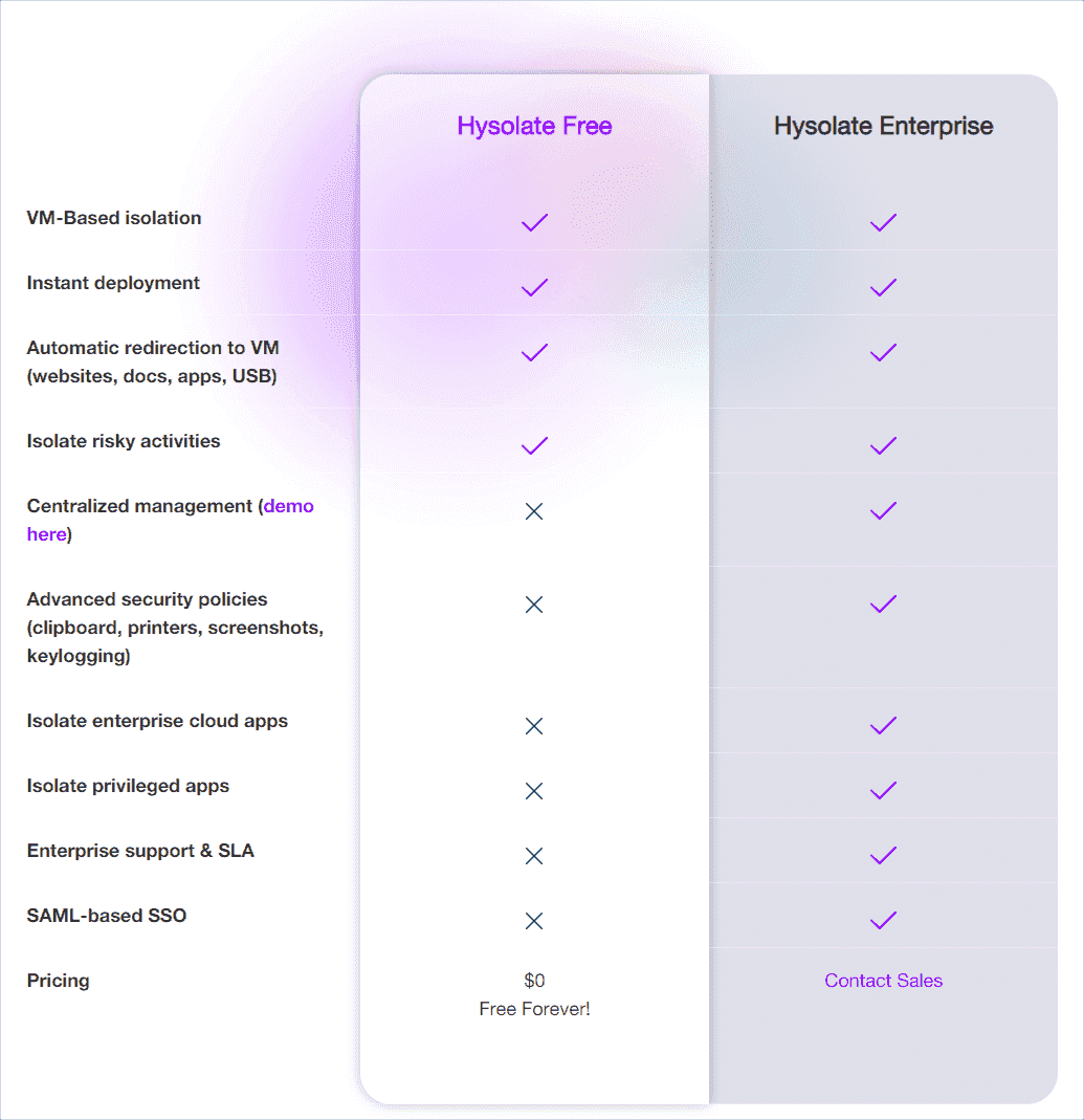 Comparing the features of Hysolate Free vs. Hysolate Enterprise
