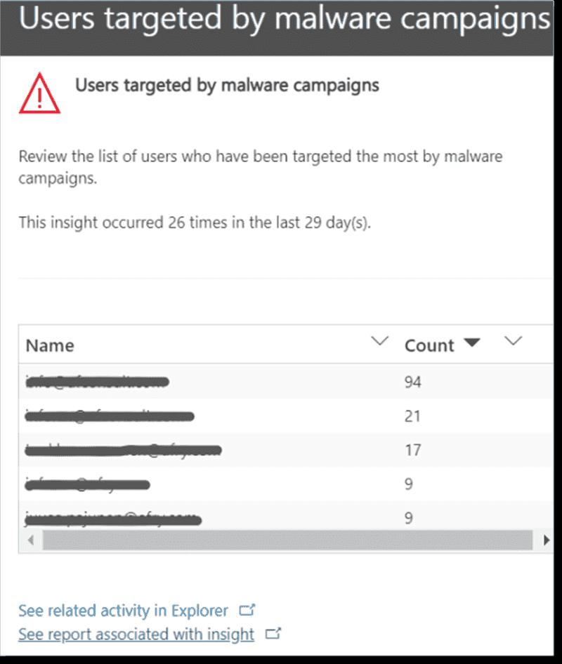 Malware campaign insight