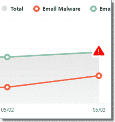 Malware insights