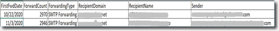Auto forwarded report displayed in Excel