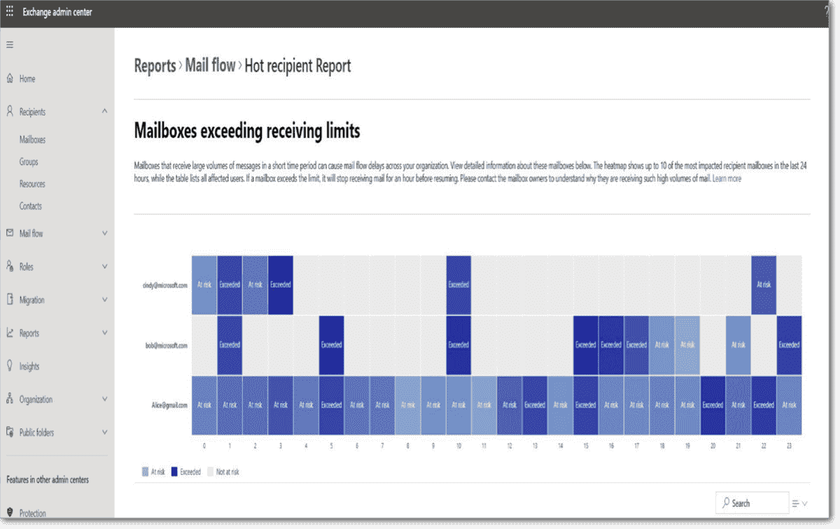 Example of mailboxes exceeding receiving limits report with the heatmaps