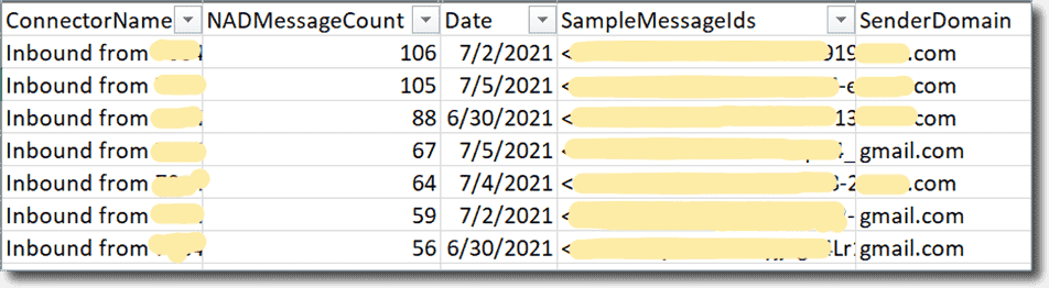 Excel downloaded from the portal displaying the non accepted domain report
