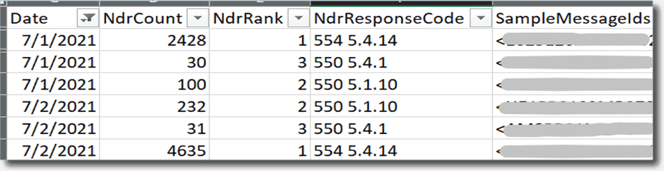 Excel file showing the Non delivery report