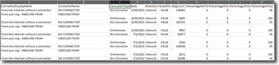 Excel report displaying inbound emails