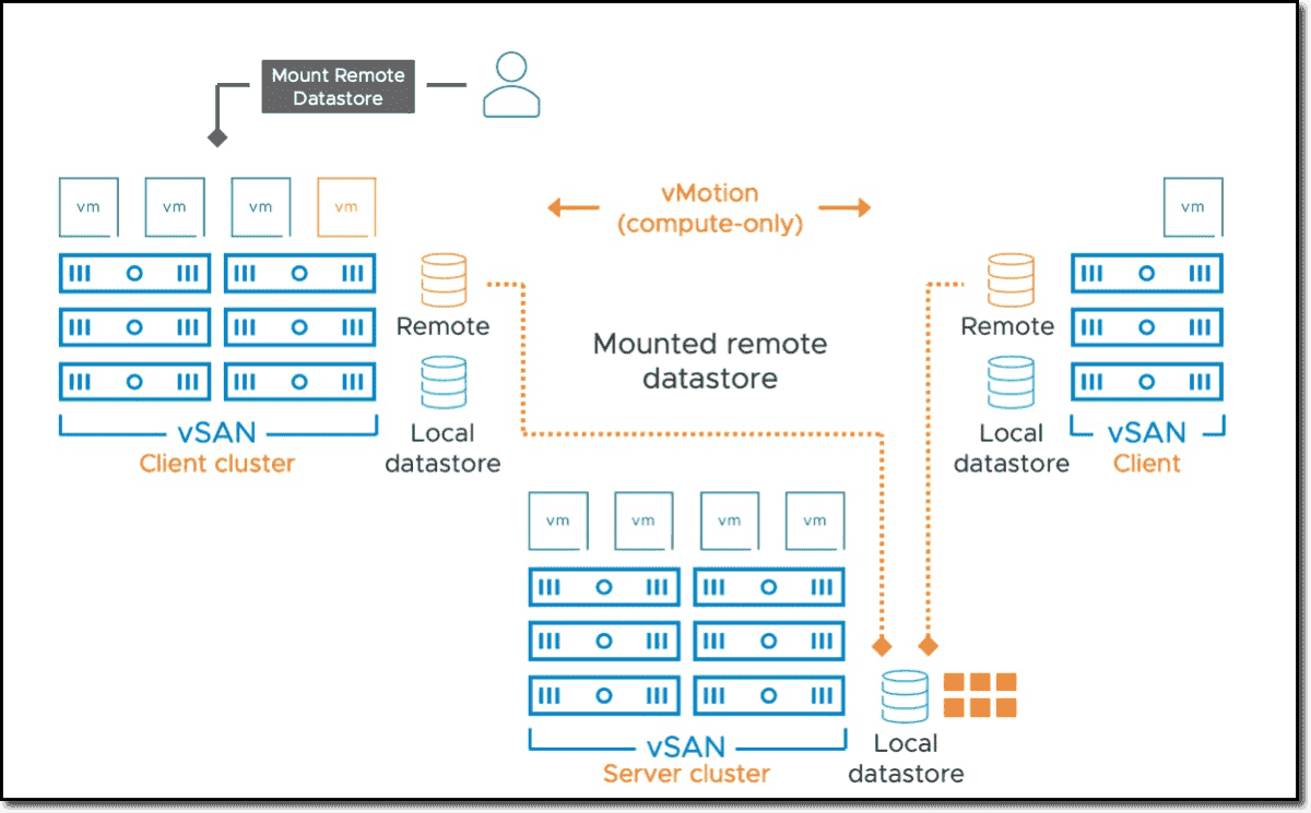 VMware HCI Mesh architecture