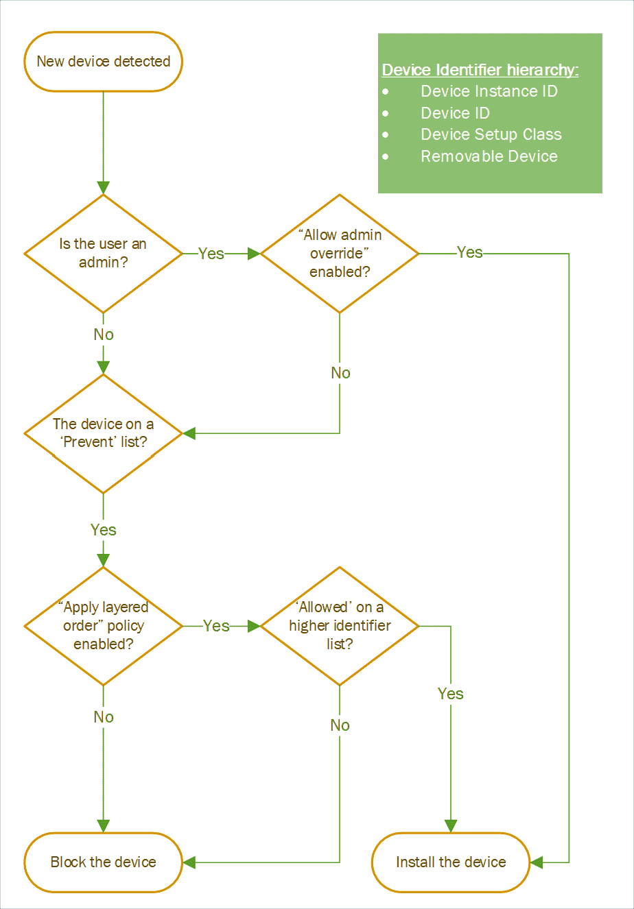 Decision tree for processing the settings for device installation