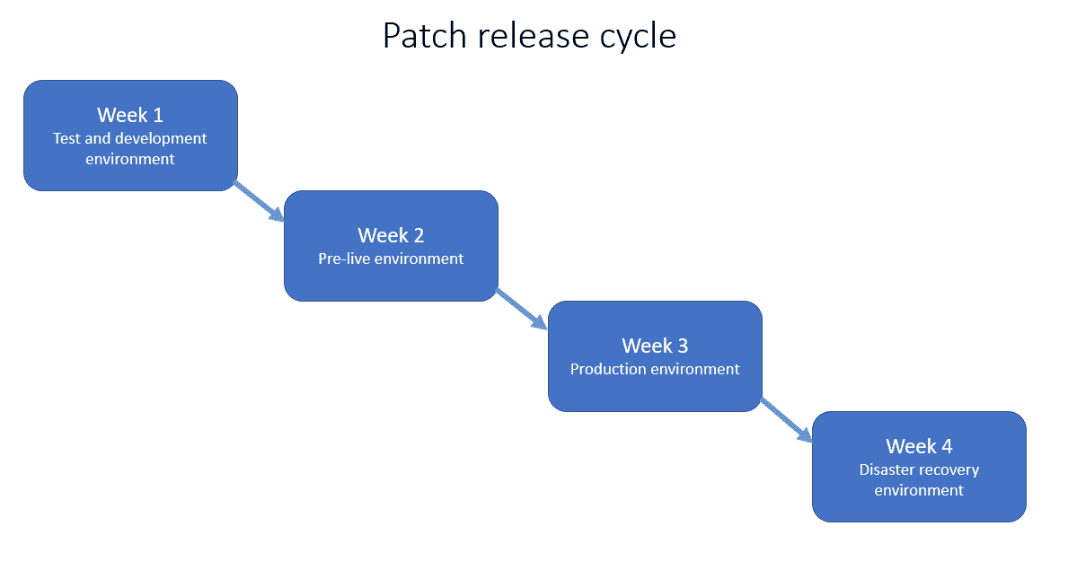 Patch release cycle