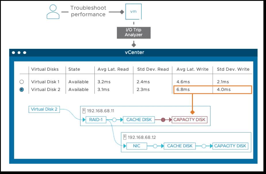 VMware IO Trip Analyzer for vSAN in vSphere 7 U3